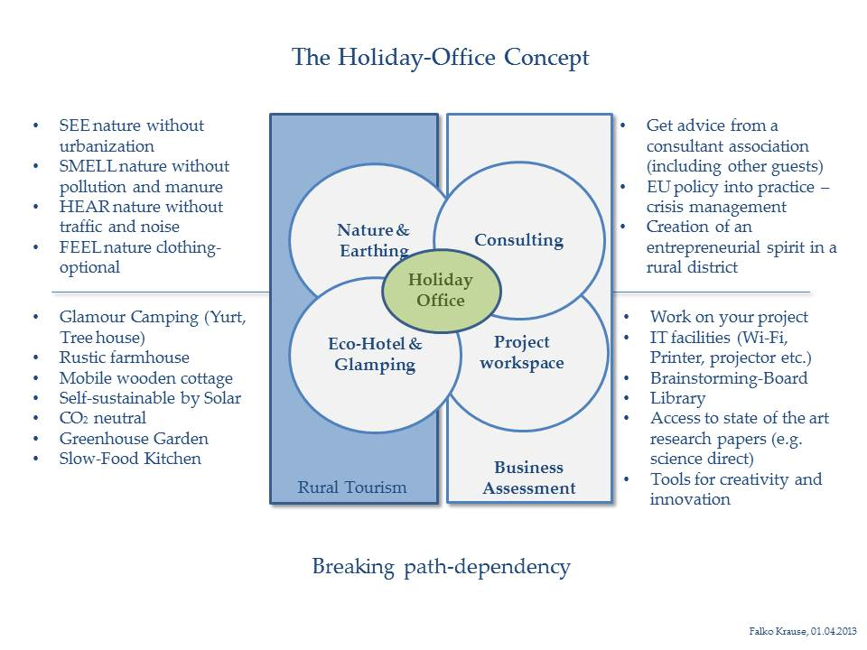 The holiday-office concept