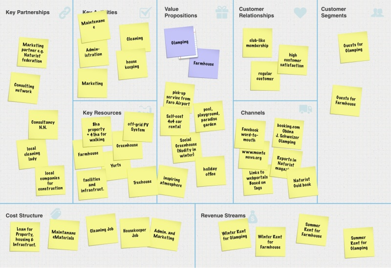 Business Model Canvas for the Monte Novo project